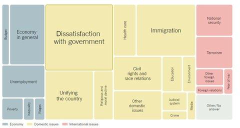 Gallup-Umfrage: Was finden US-Bürger aktuell wichtig?