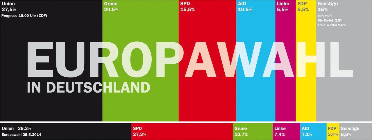 hochrechnung europawahl deutschland