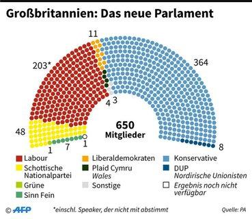 So sieht das neue britische Parlament aus