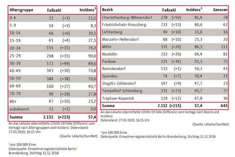 Verteilung der Erkrankungsfälle nach Alter (links) und Bezirk.